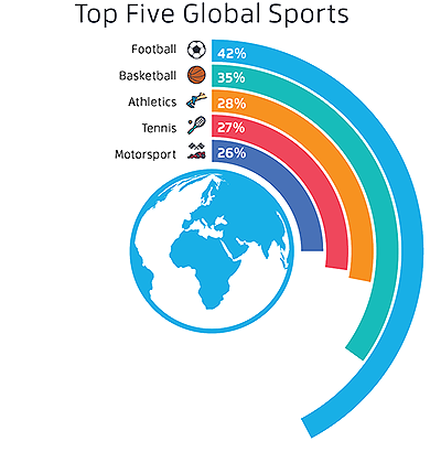 Will football always be the #1 global sport?